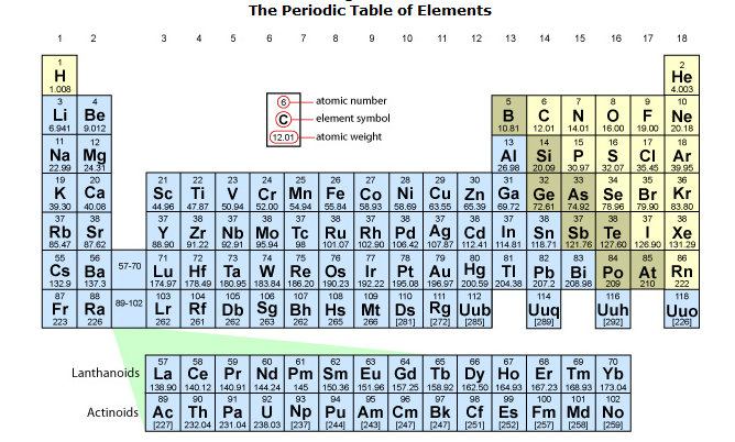 Biochematompt2g periodic table of elements urtaz Image collections